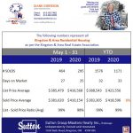 Kingston & Area Real Estate Statistics for YTD Ending May 2020