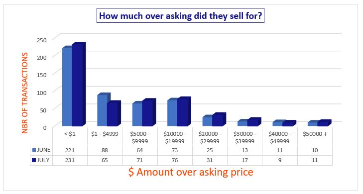 How much over asking price