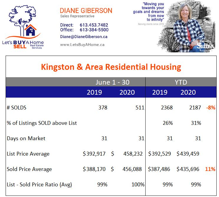 Kingston & Area Stats YTD July 2020