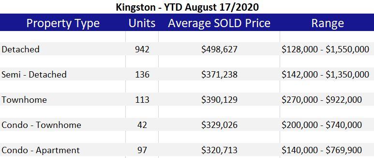 Kingston Data Table August 2020
