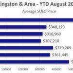 Avg Sold per Type Aug 2020