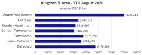 Avg Sold per Type Aug 2020