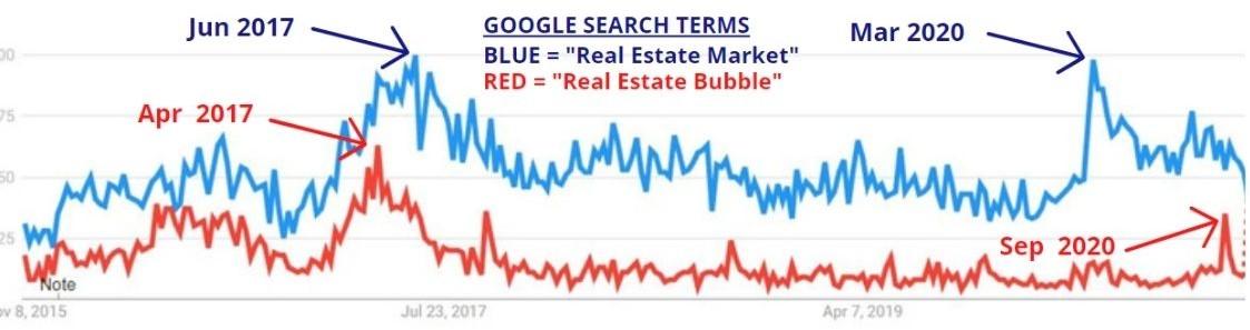 Real Estate Bubble Search Term