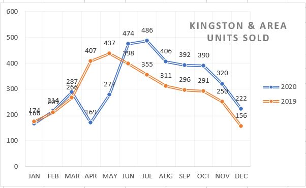 Kingston & Area – 2020 in Review