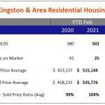 Kingston Real Estate Stats