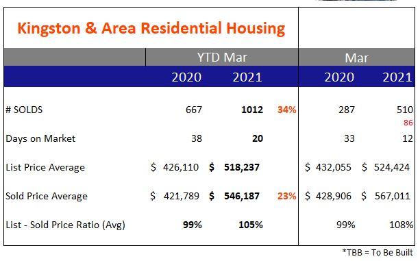 Kingston & Area – Real Estate Update YTD Mar 2021