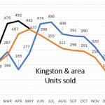 Kingston & Area June YTD Stats