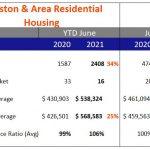 Kingston & Area Real Estate Stats June 2021