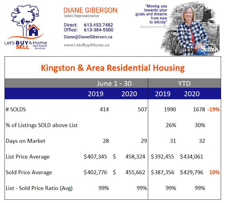 Kingston & Area Real Estate Stats June 2020