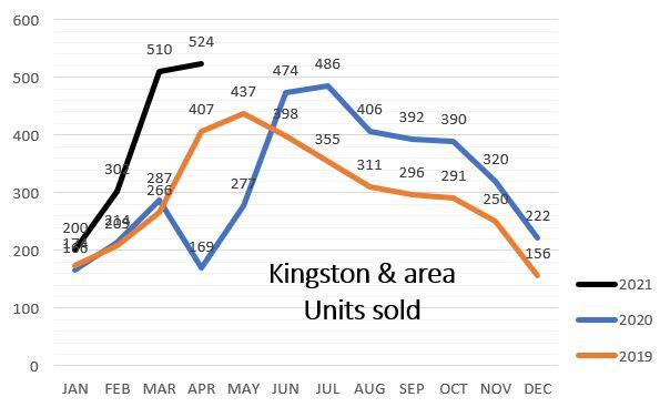 Kingston & Area Sales Comparison 2021 vs 2019 & 2020